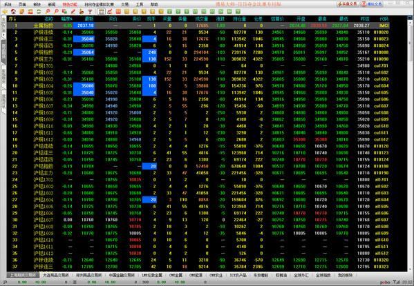 股指期货模拟盘