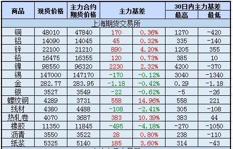 上海期货交易所各商品价格基差