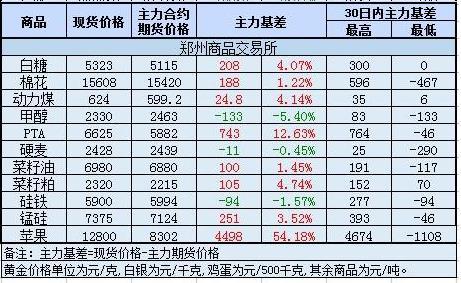 郑州商品期货交易所商品价格基差
