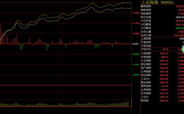 股指期货分析
