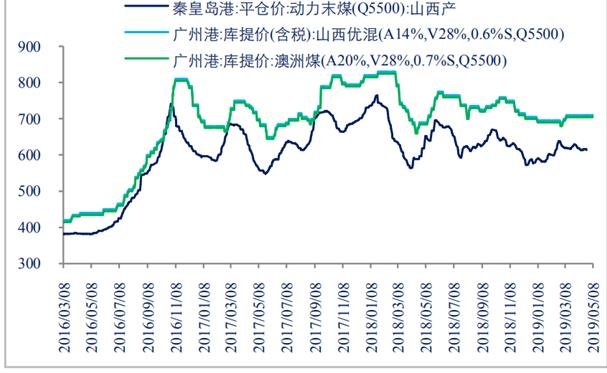动力煤期货分析