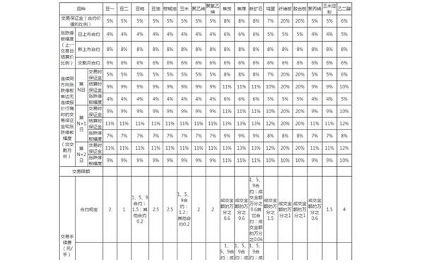 纤板期货保证金及手续费
