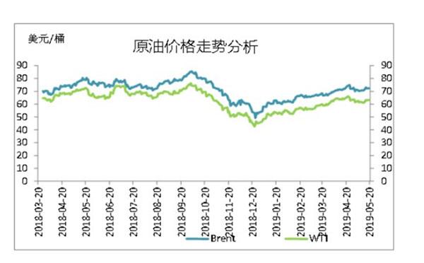 国家原油价格走势分析