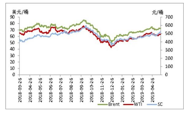 国内原油行情分析