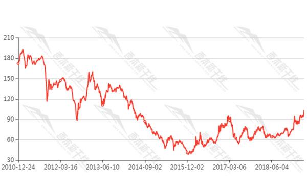 普氏62%铁矿石价格指数