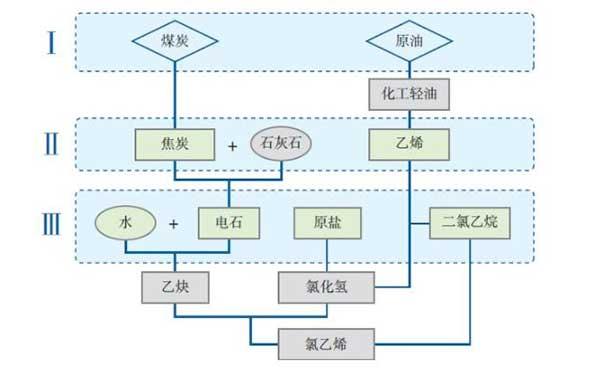 PVC产业链