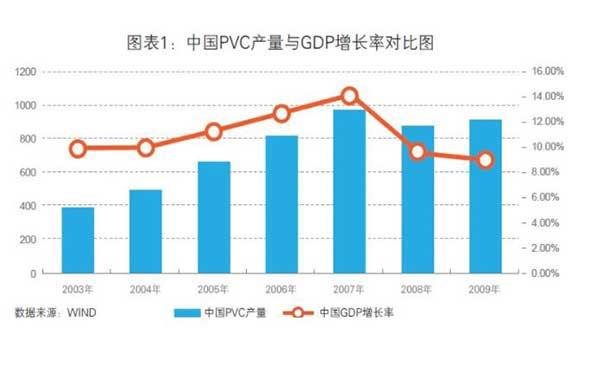 GDP与PVC价格关系