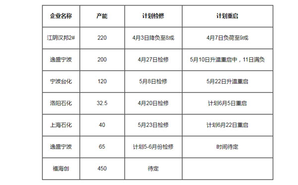 国内pta未来检修计划表