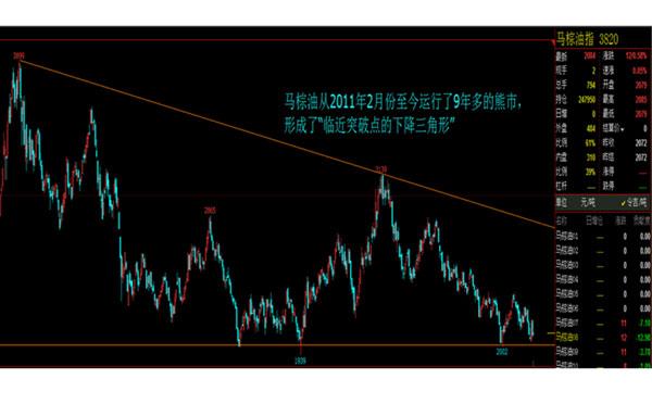马棕油周线价格走势