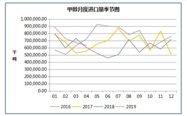 甲醇月度进口量季节图