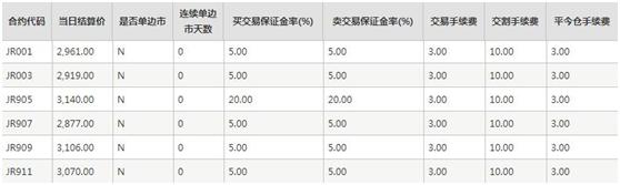 郑州商品交易所结算参数