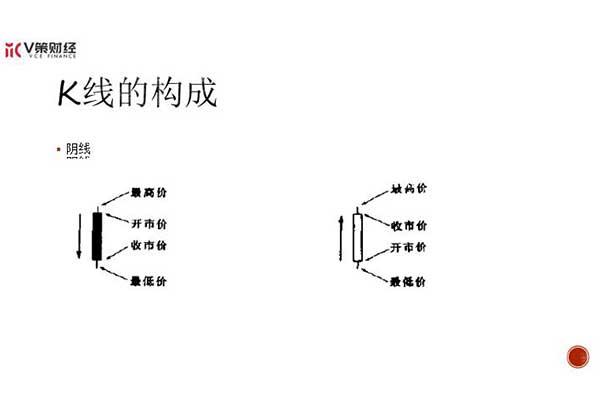 k线图基础知识图解
