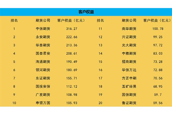 北京期货公司有哪些