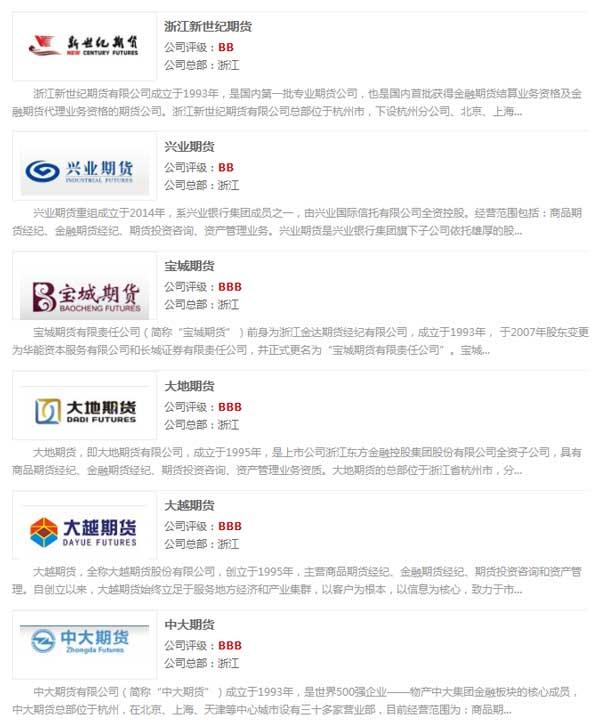 浙江12家期货公司