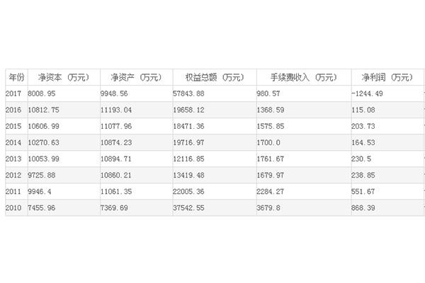 前海期货公司财务信息表
