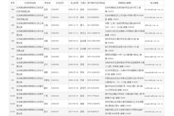 北京首创期货有限责任公司19家营业网点