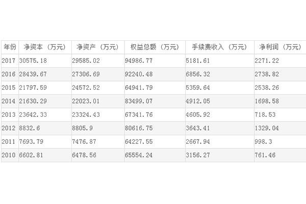 金源期货财务信息报表