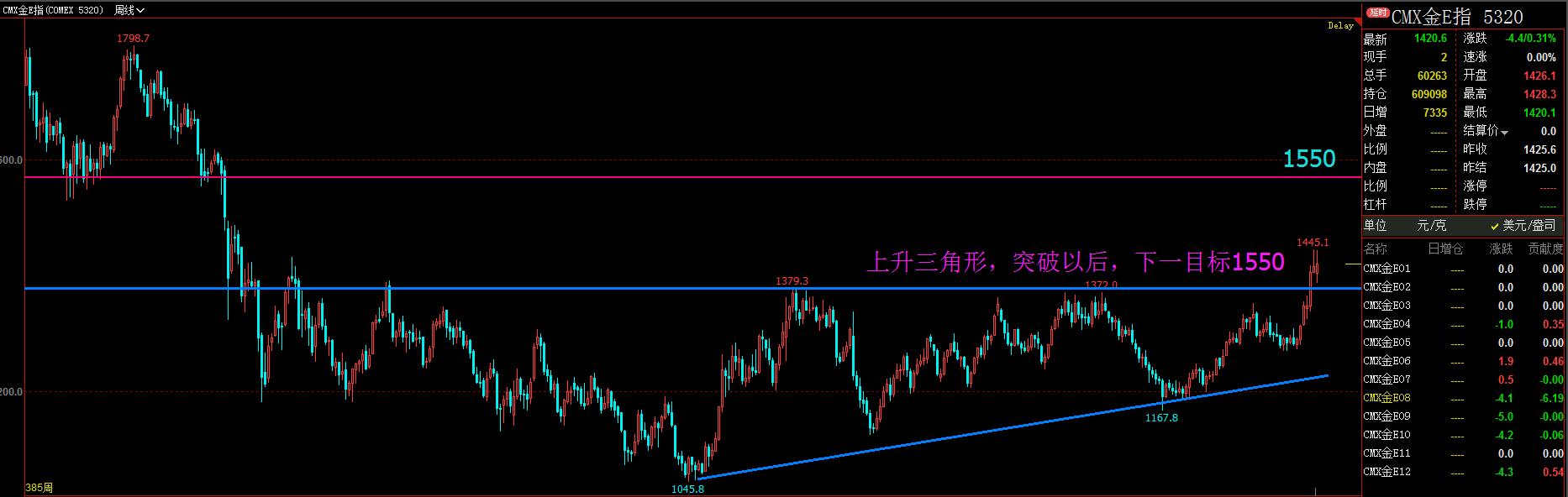 CMX美黄金指数周线