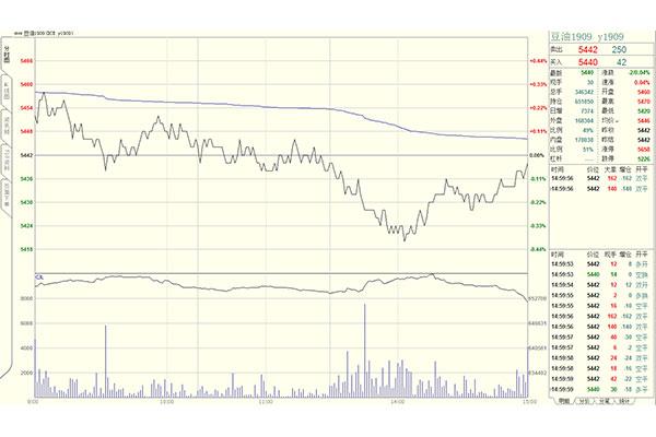 豆油期货分时图
