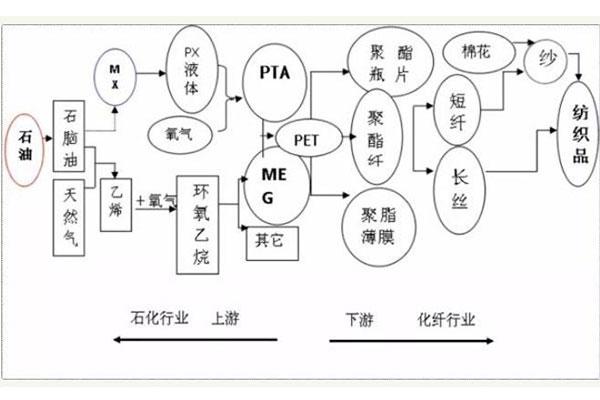 乙二醇产业链
