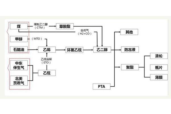 乙二醇生产方式