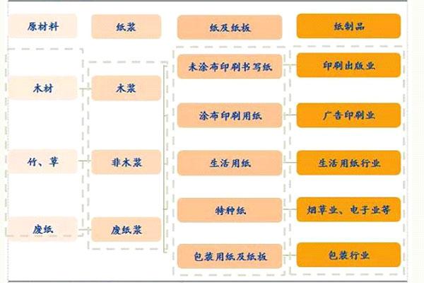 纸浆产业链