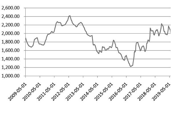尿素价格波动表