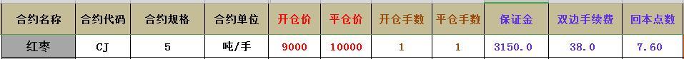 红枣期货保证金