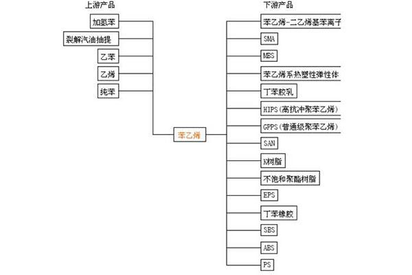 苯乙烯产业链