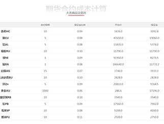 期货开户保证金一览表(本月更新)