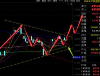 铜期货价格整理寻求突破