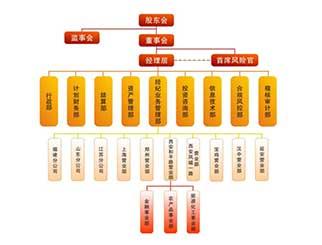 西安期货开户有哪些选择?西安期货投资者怎么开户?