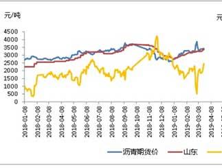 沥青期货行情:沥青现货库存偏高 短期或有下跌趋势