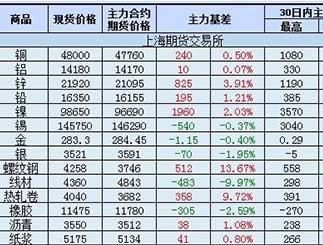 5月10国内商品期货与现货价格差
