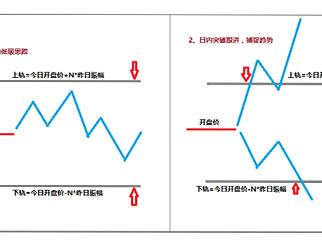 日内交易手法之RANGEBREK(一)