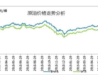 原油期货5月V型走势 后期行情影响因素