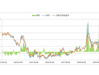 PTA期货行情:现货期货齐暴跌未来行情如何演绎