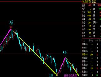 棕榈油期货价格后期仍会继续下跌