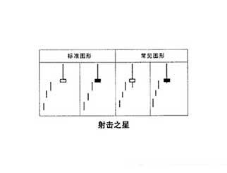射击之星K线和倒T线图解分析