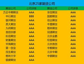 北京期货公司有哪些(附25家期货公司)
