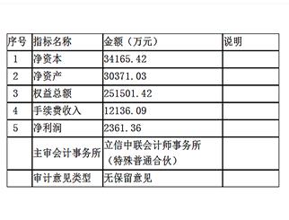 中辉期货软件下载详情(附中辉期货2018年财务报表)