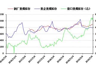 焦煤期货:供求收缩大于供给,期价大概率下跌