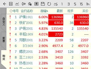 期货市场艳阳天 沪镍铁矿早稻大幅涨停