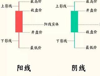 上影线和下影线的意义 下影线长说明什么
