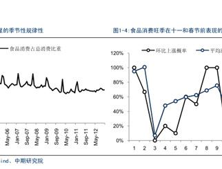 国内商品消费的季节性规律