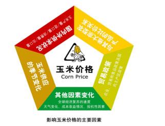玉米价格涨跌因素 通过哪些基本面分析玉米行情