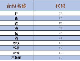 期货塑料聚乙烯代码 期货合约代码一览