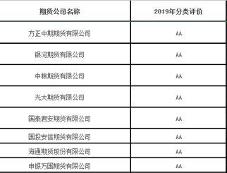 2020期货公司排名 2020期货公司评级