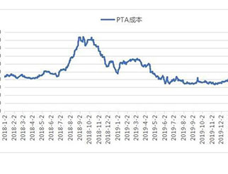 成本坍塌 需求萎靡 PTA期货一路下行