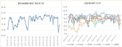 焦炭供应宽松价格弱势下跌